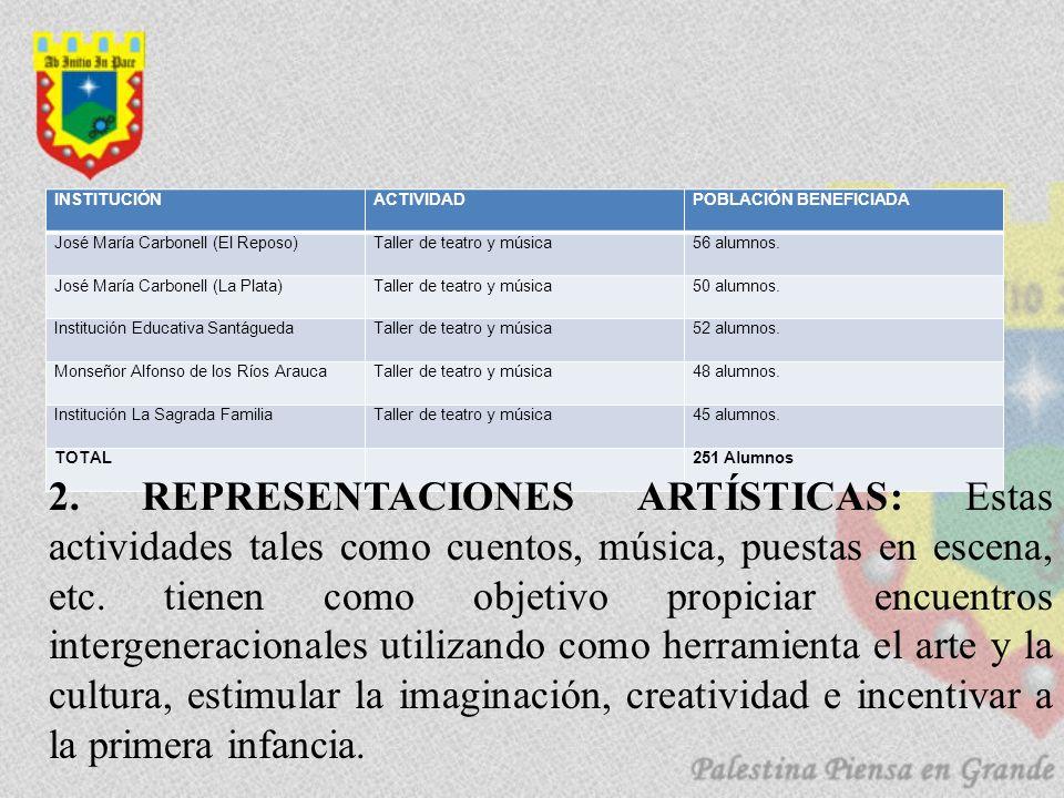 INSTITUCIÓN ACTIVIDAD. POBLACIÓN BENEFICIADA. José María Carbonell (El Reposo) Taller de teatro y música.