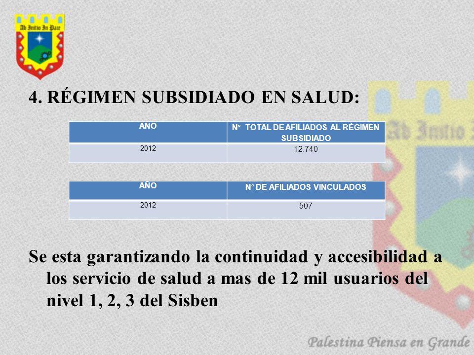 N° TOTAL DE AFILIADOS AL RÉGIMEN SUBSIDIADO N° DE AFILIADOS VINCULADOS