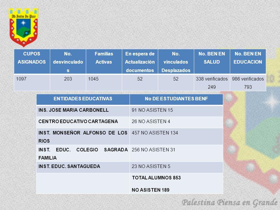 En espera de Actualización documentos No. vinculados Desplazados