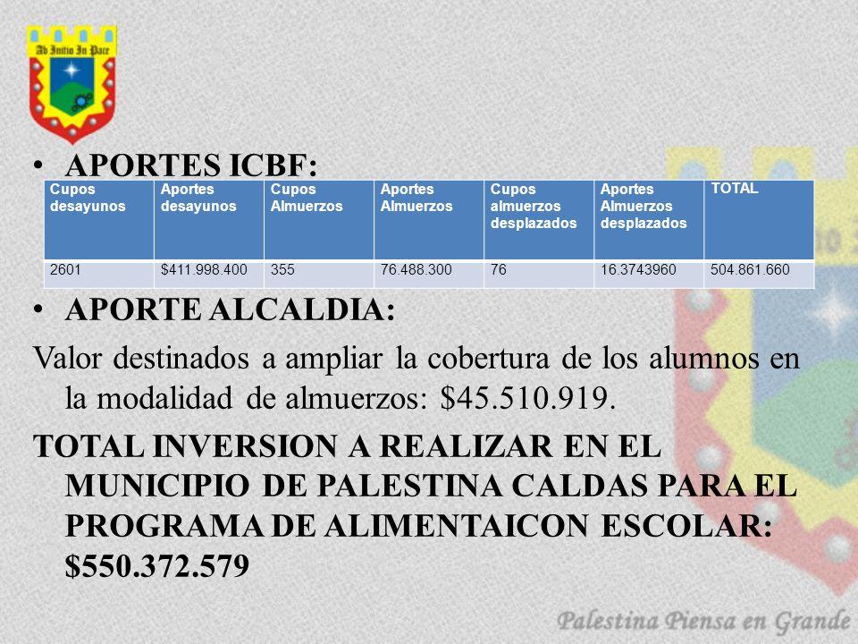 APORTES ICBF: APORTE ALCALDIA: