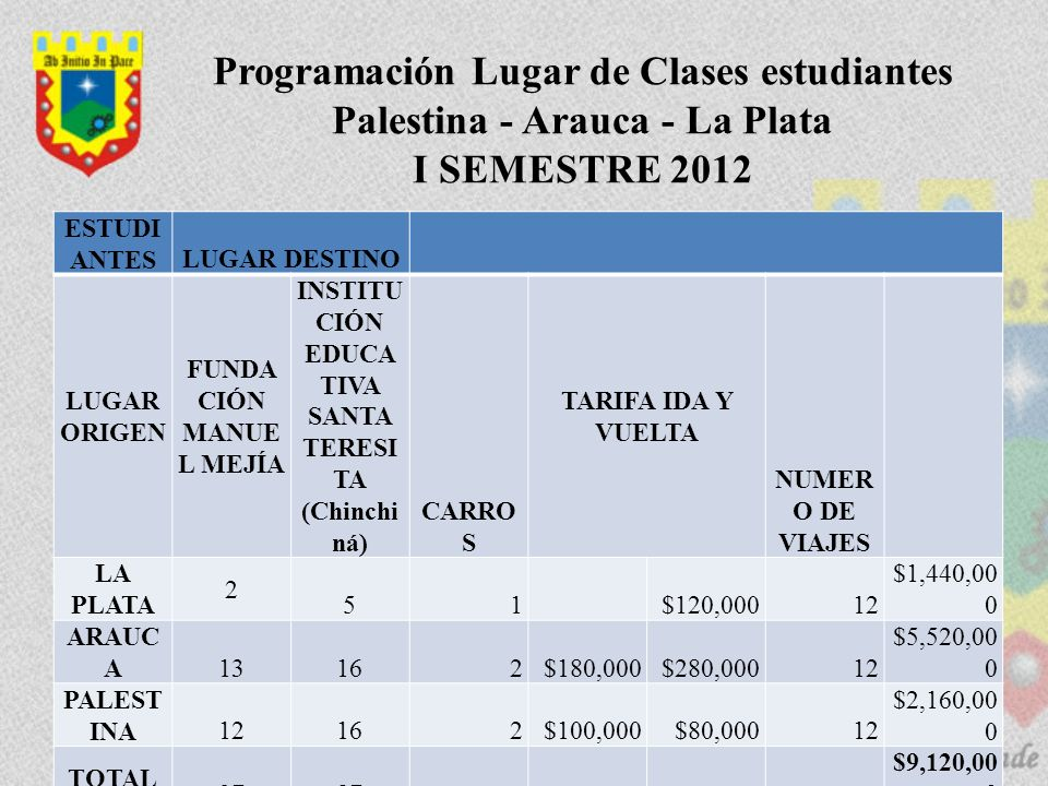 Programación Lugar de Clases estudiantes Palestina - Arauca - La Plata I SEMESTRE 2012