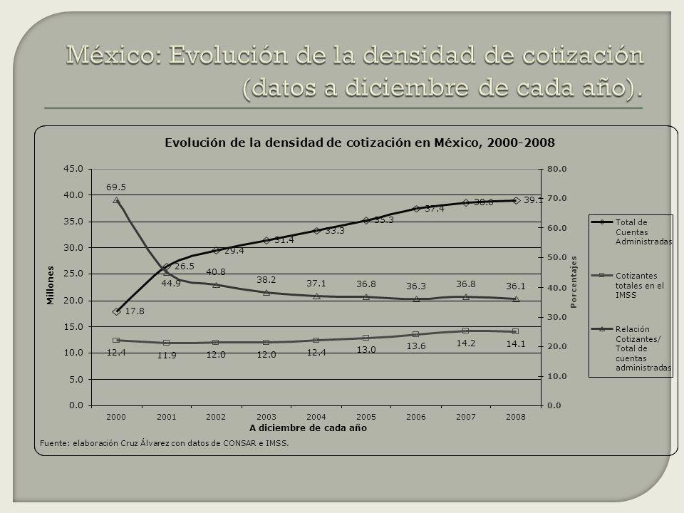 México: Evolución de la densidad de cotización (datos a diciembre de cada año).