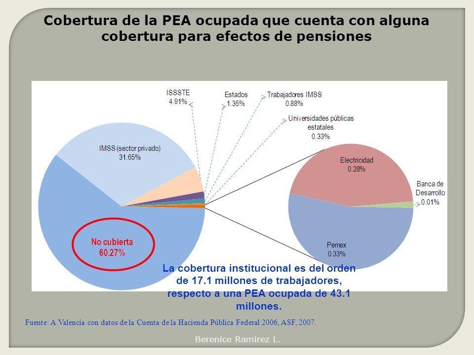 Cobertura de la PEA ocupada que cuenta con alguna cobertura para efectos de pensiones