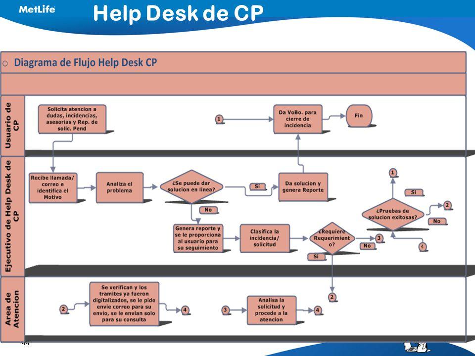 Help Desk de CP