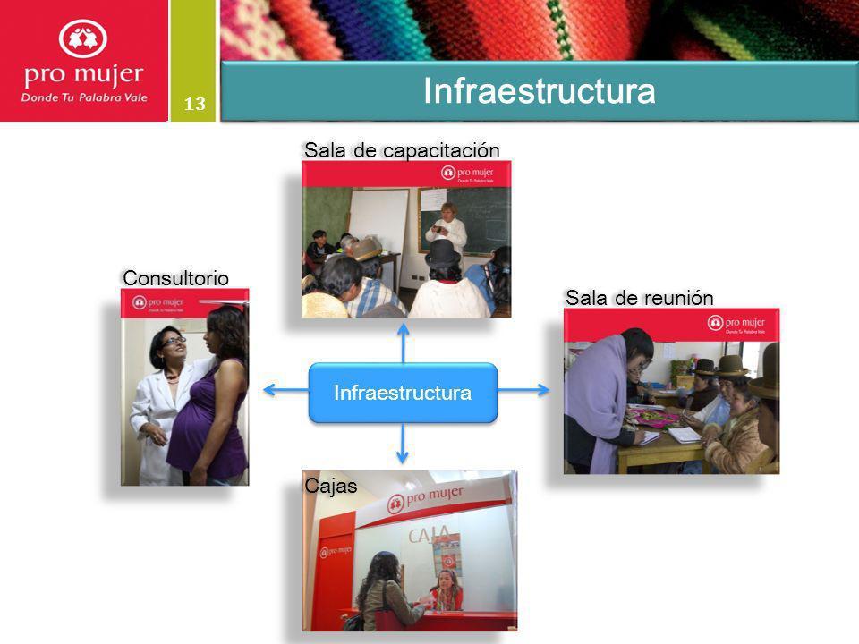 Infraestructura Sala de capacitación Consultorio Sala de reunión