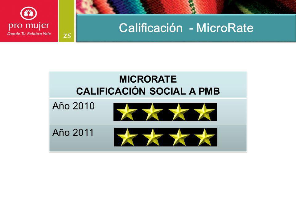 Calificación - MicroRate CALIFICACIÓN SOCIAL A PMB