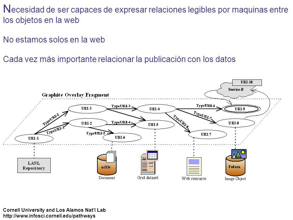 Necesidad de ser capaces de expresar relaciones legibles por maquinas entre los objetos en la web No estamos solos en la web Cada vez más importante relacionar la publicación con los datos