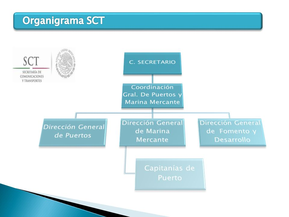 Organigrama SCT C. SECRETARIO
