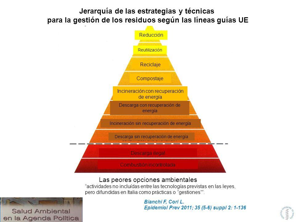 Jerarquía de las estrategias y técnicas
