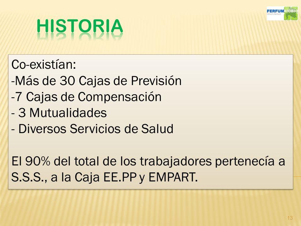 HISTORIA Co-existían: Más de 30 Cajas de Previsión