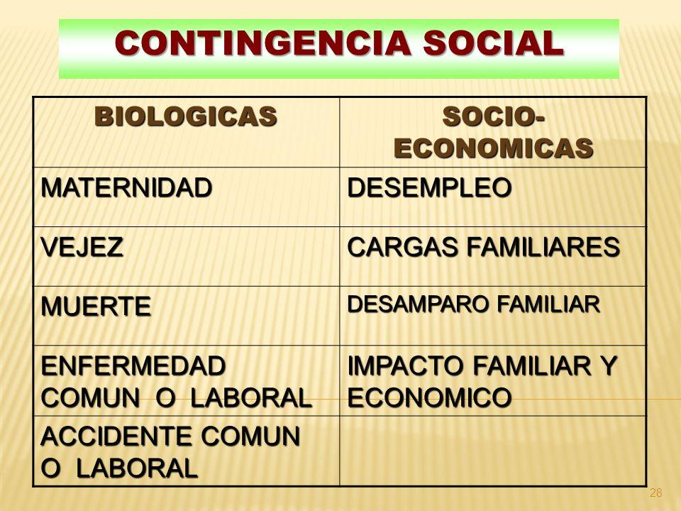 Contingencia Social BIOLOGICAS SOCIO-ECONOMICAS MATERNIDAD DESEMPLEO