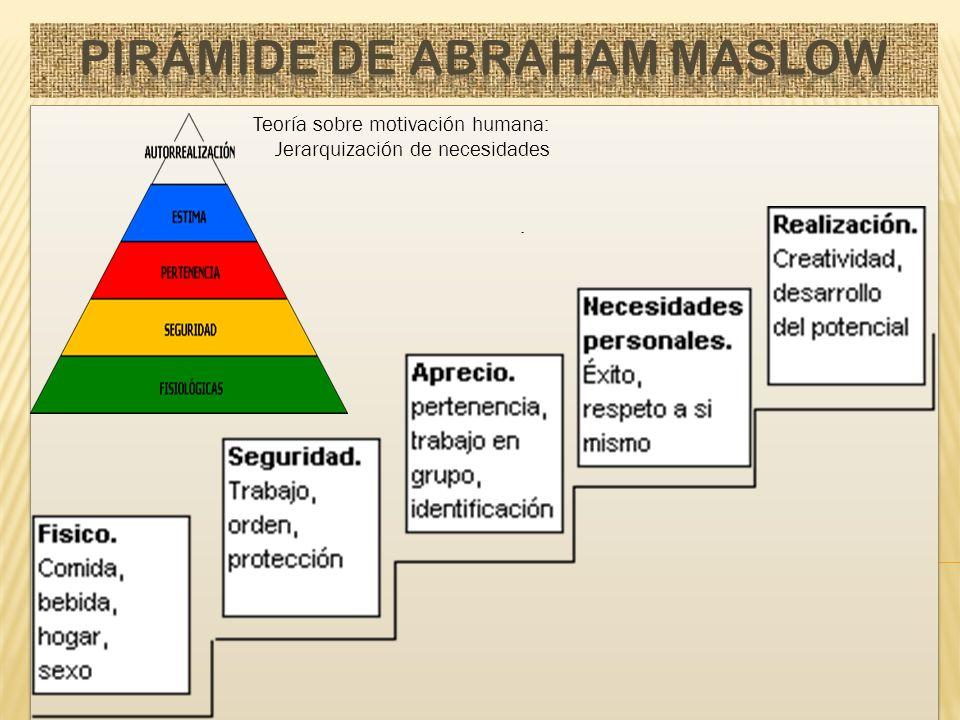 Pirámide de Abraham Maslow