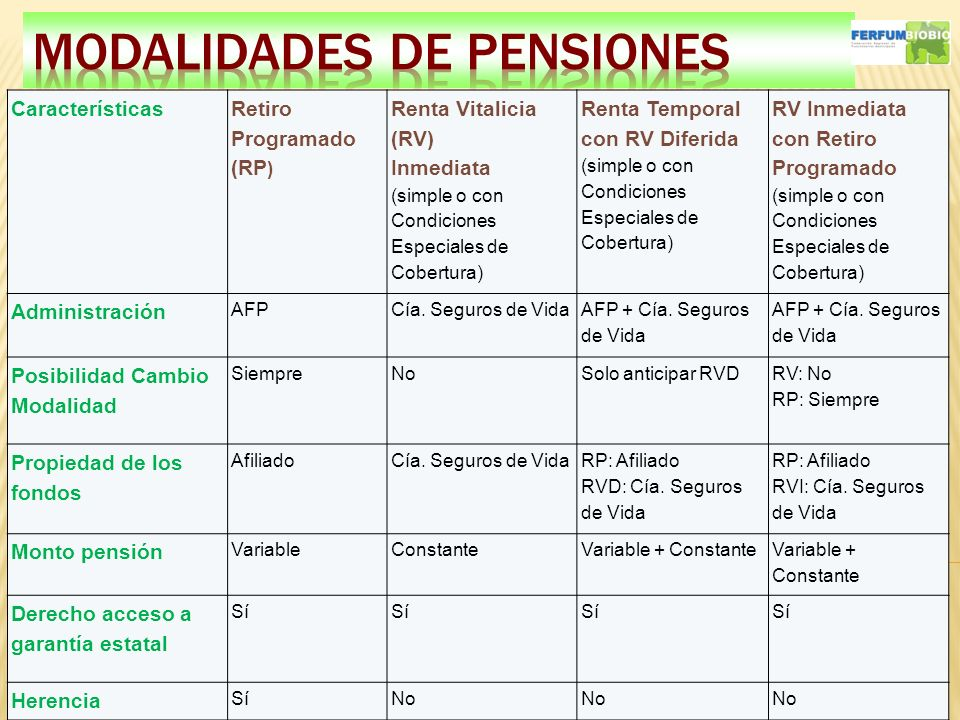 MODALIDADES DE PENSIONES