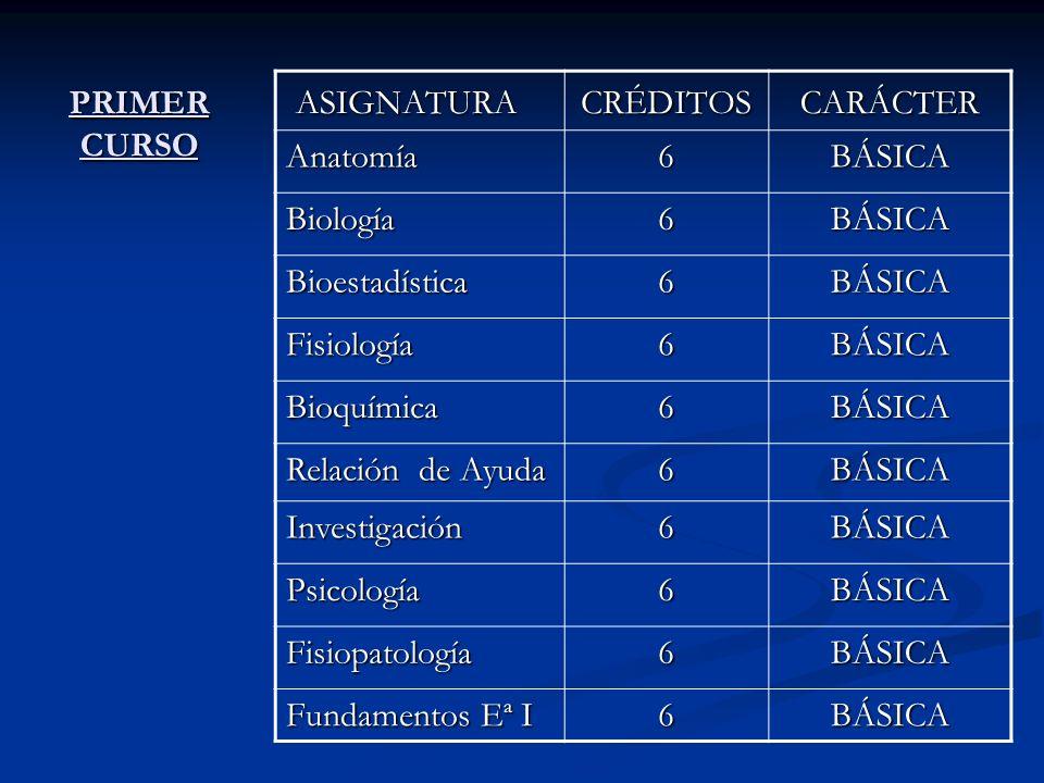 ASIGNATURA CARÁCTER CRÉDITOS Anatomía 6 BÁSICA Biología Bioestadística