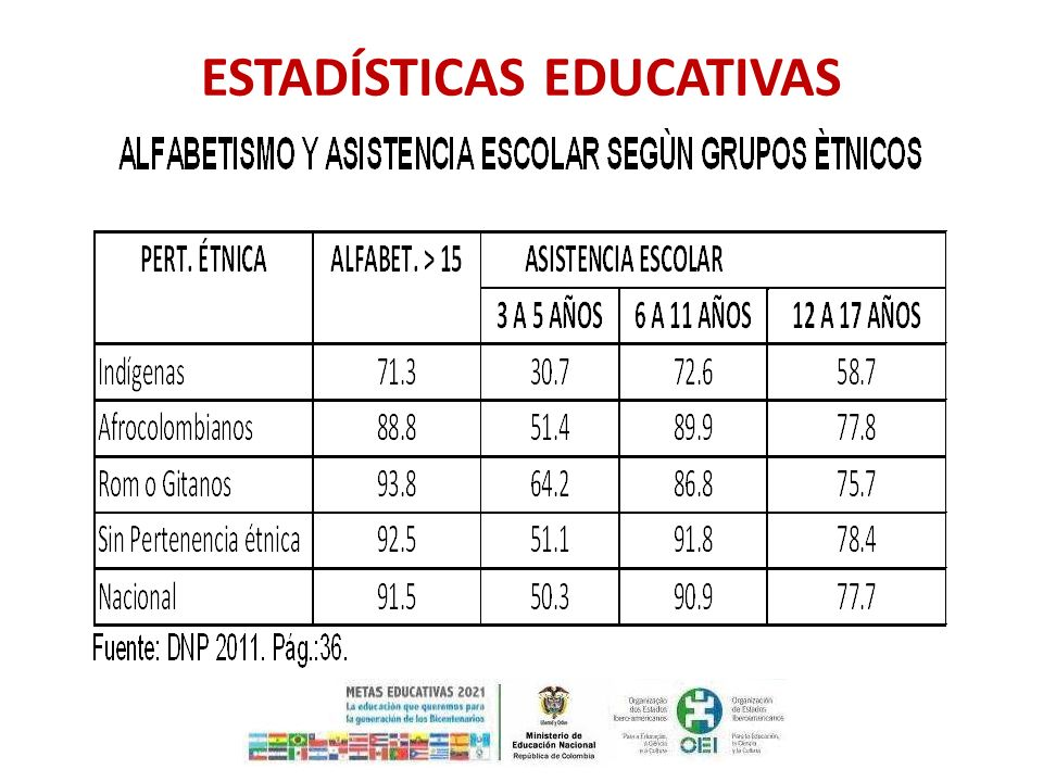 Estadísticas educativas
