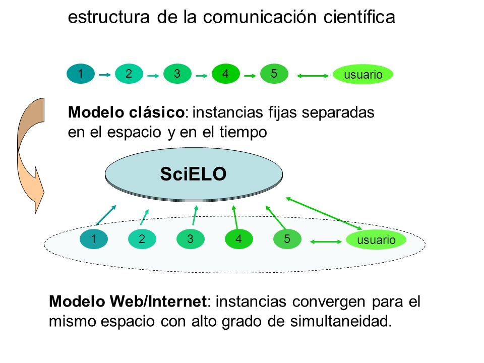 SciELO Bibliotecas Online