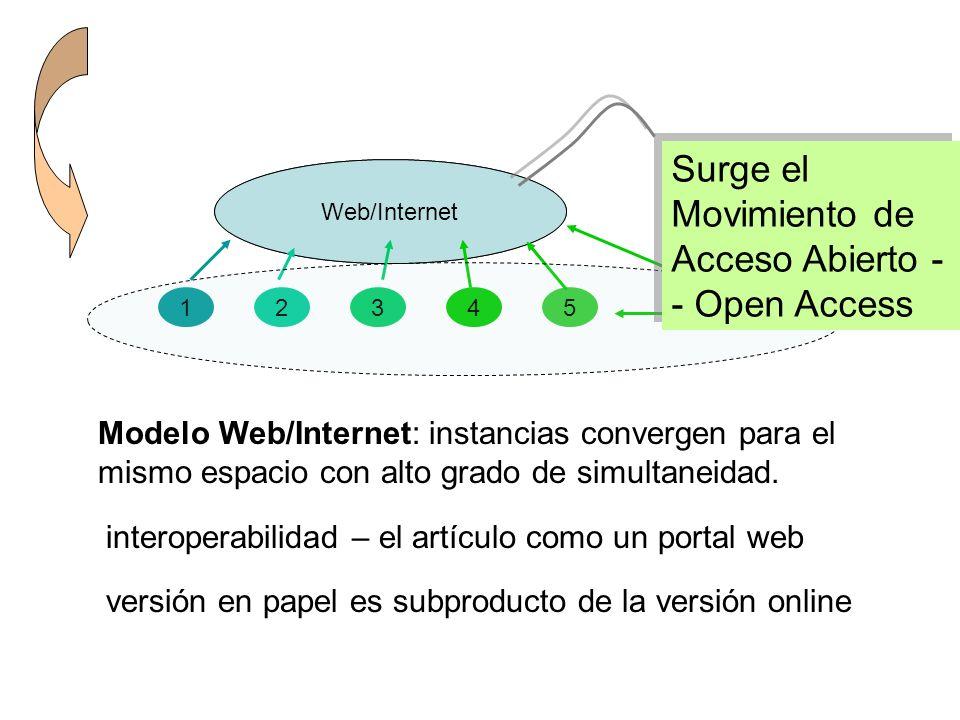 Surge el Movimiento de Acceso Abierto -- Open Access