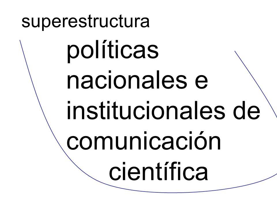 políticas nacionales e institucionales de comunicación científica