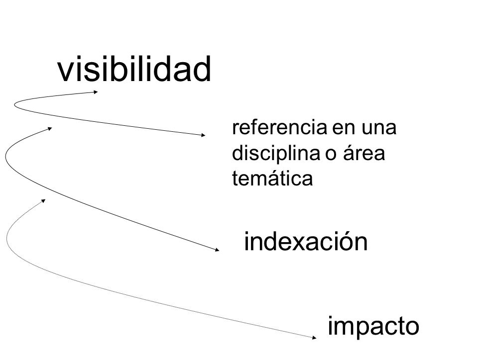 visibilidad indexación impacto
