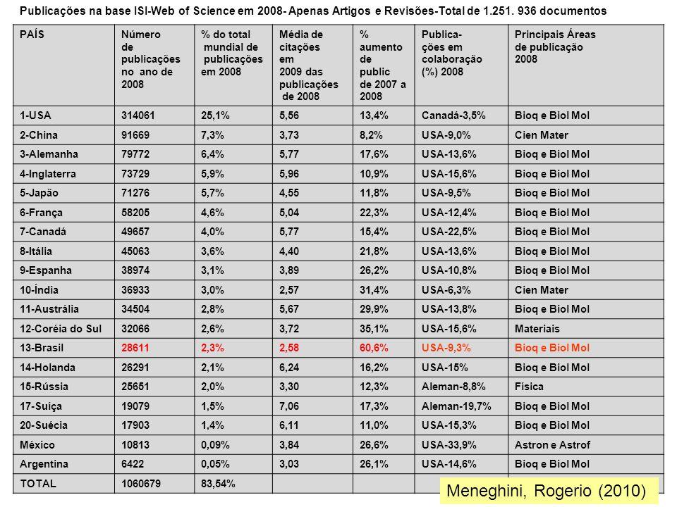 Publicações na base ISI-Web of Science em 2008- Apenas Artigos e Revisões-Total de 1.251. 936 documentos
