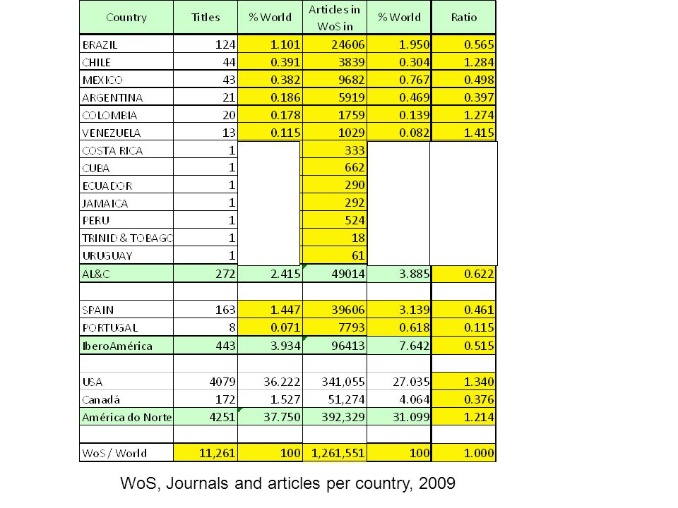 WoS, Journals and articles per country, 2009