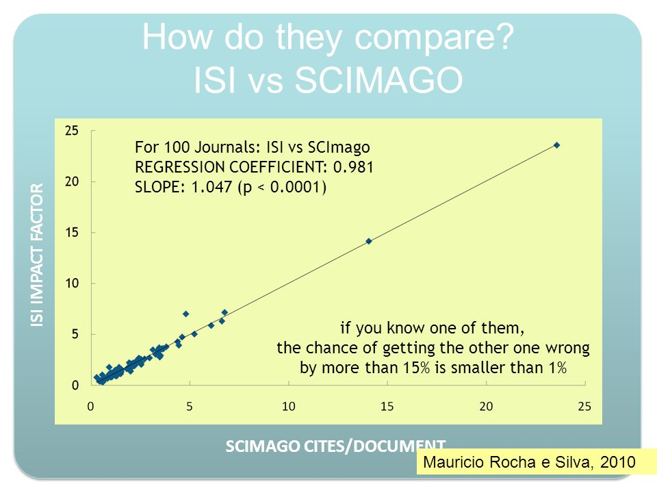 How do they compare ISI vs SCIMAGO