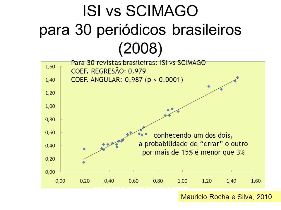 ISI vs SCIMAGO para 30 periódicos brasileiros (2008)