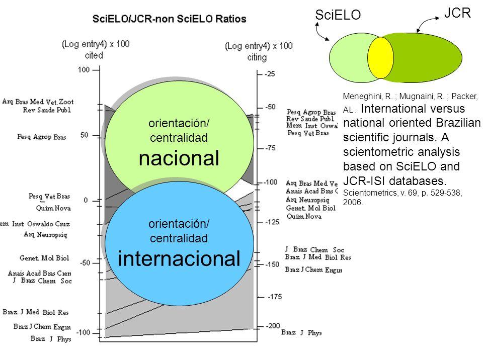 JCR SciELO orientación/ centralidad nacional