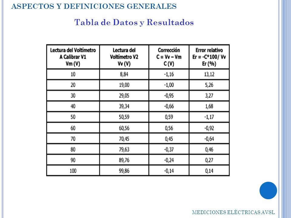 Tabla de Datos y Resultados