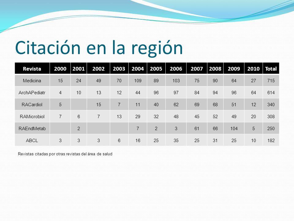 Citación en la región Revista 2000 2001 2002 2003 2004 2005 2006 2007