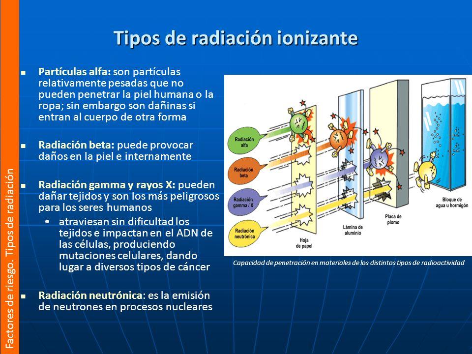 Tipos de radiación ionizante