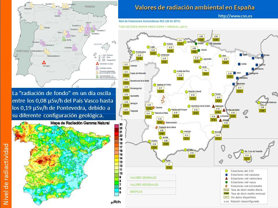 Valores de radiación ambiental en España
