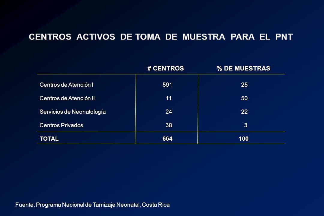 CENTROS ACTIVOS DE TOMA DE MUESTRA PARA EL PNT