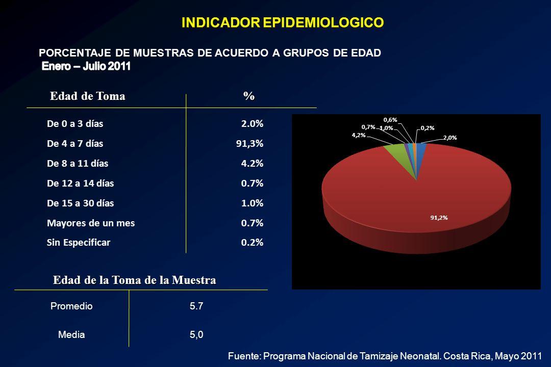 PORCENTAJE DE MUESTRAS DE ACUERDO A GRUPOS DE EDAD Enero – Julio 2011