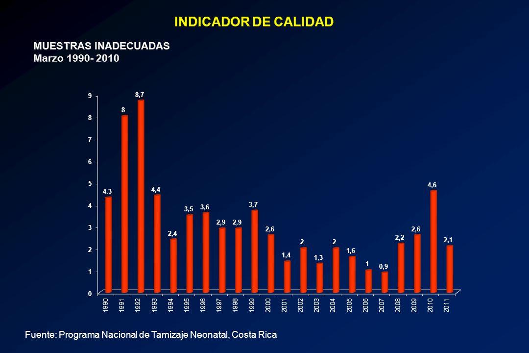 INDICADOR DE CALIDAD MUESTRAS INADECUADAS Marzo 1990- 2010