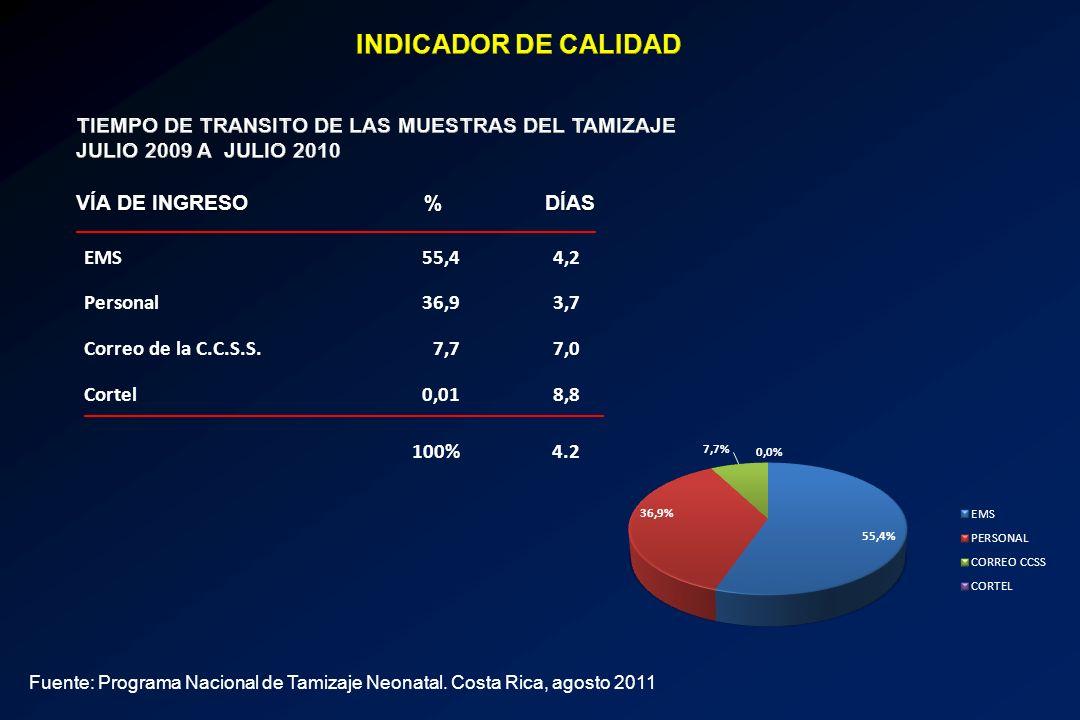 INDICADOR DE CALIDAD TIEMPO DE TRANSITO DE LAS MUESTRAS DEL TAMIZAJE