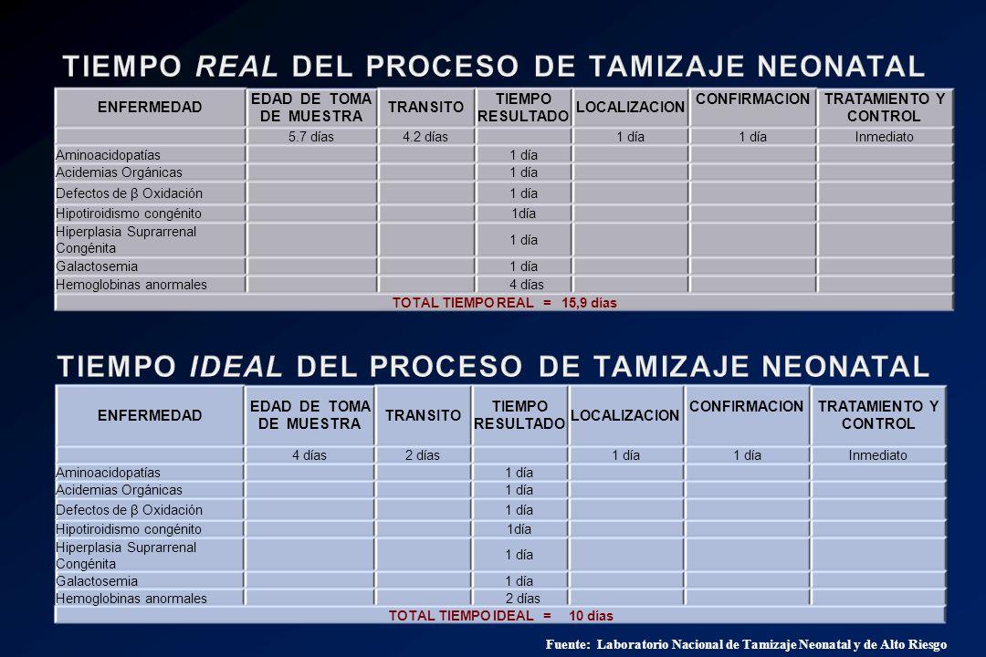 TIEMPO REAL DEL PROCESO DE TAMIZAJE NEONATAL