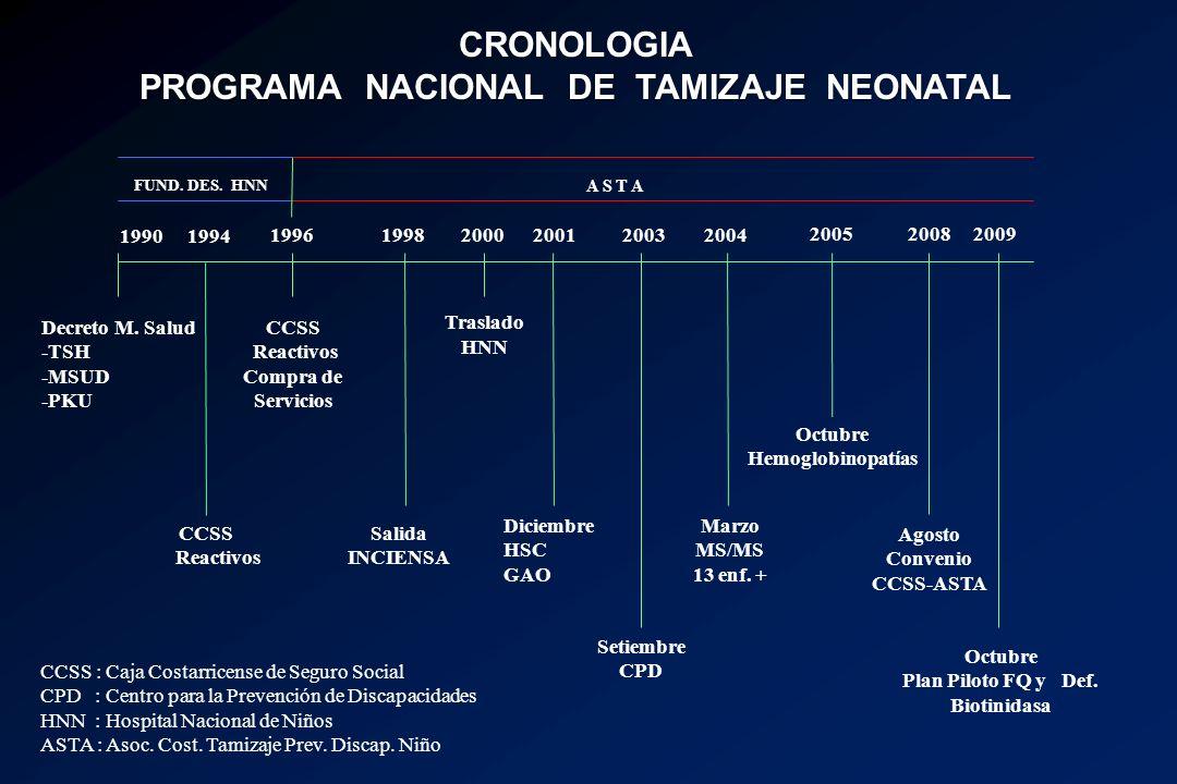 CRONOLOGIA PROGRAMA NACIONAL DE TAMIZAJE NEONATAL