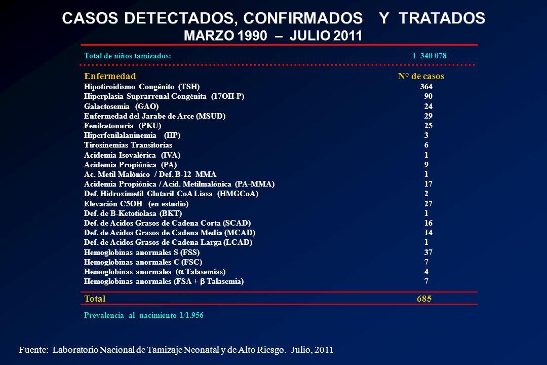 CASOS DETECTADOS, CONFIRMADOS Y TRATADOS MARZO 1990 – JULIO 2011