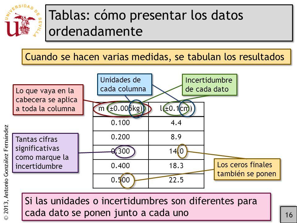 Tablas: cómo presentar los datos ordenadamente