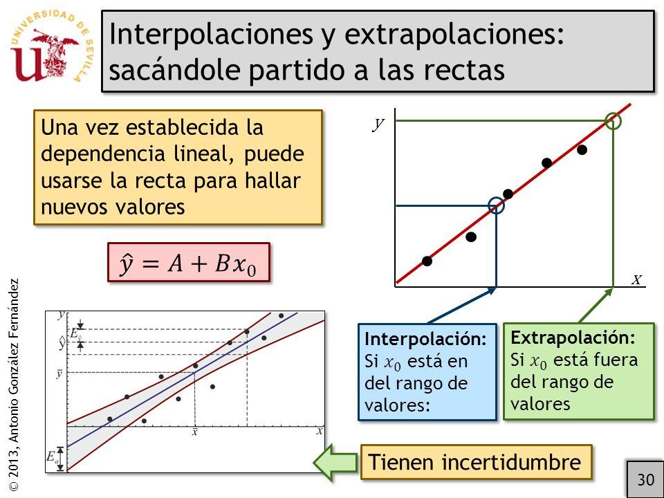 Interpolaciones y extrapolaciones: sacándole partido a las rectas