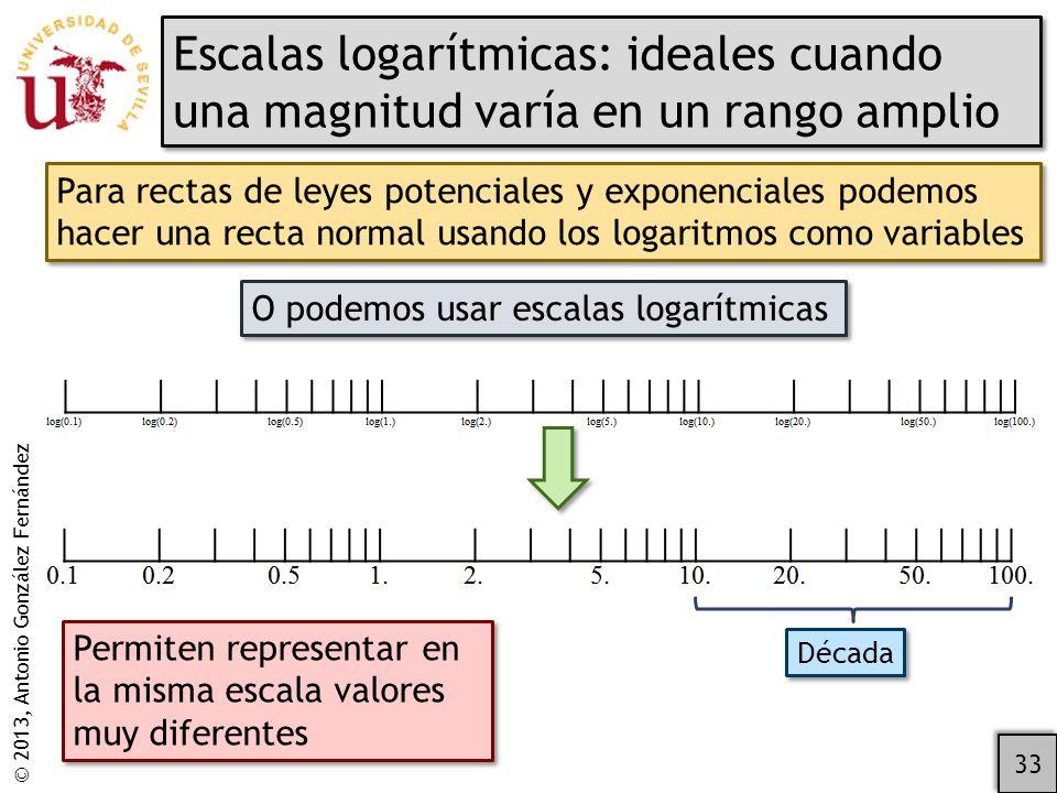 Escalas logarítmicas: ideales cuando una magnitud varía en un rango amplio