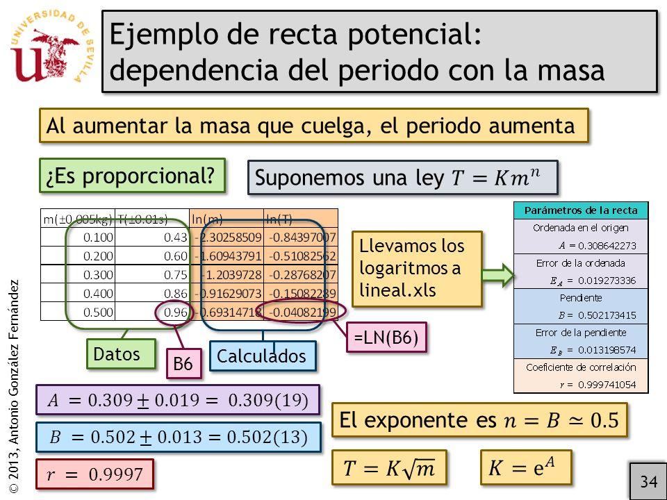 Ejemplo de recta potencial: dependencia del periodo con la masa