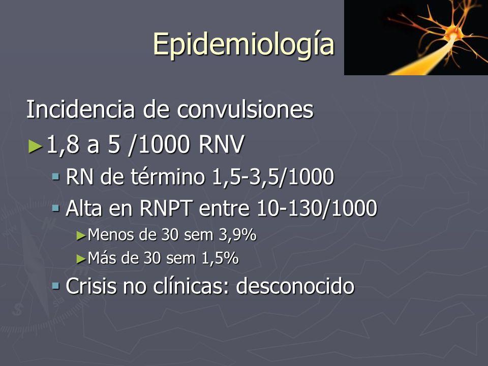Epidemiología Incidencia de convulsiones 1,8 a 5 /1000 RNV