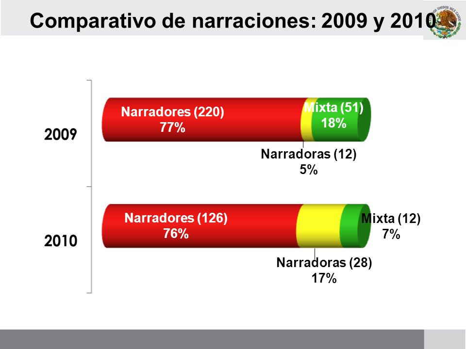 Comparativo de narraciones: 2009 y 2010
