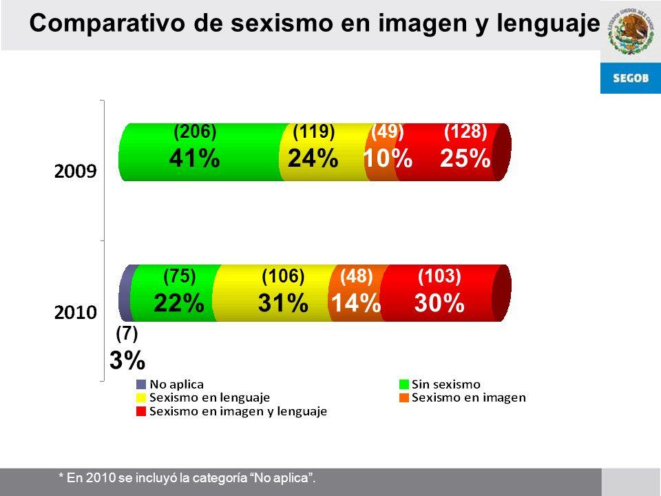 Comparativo de sexismo en imagen y lenguaje