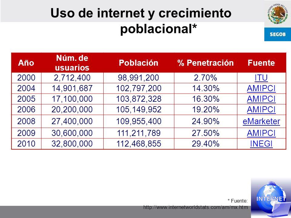 Uso de internet y crecimiento poblacional*