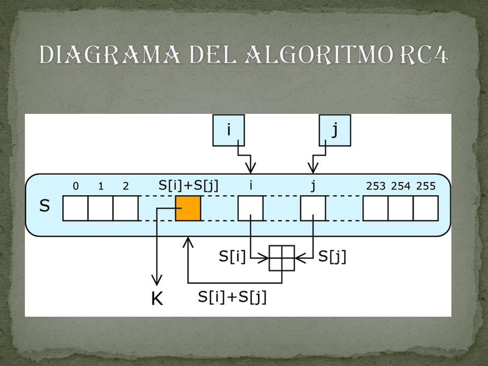 Diagrama del algoritmo RC4