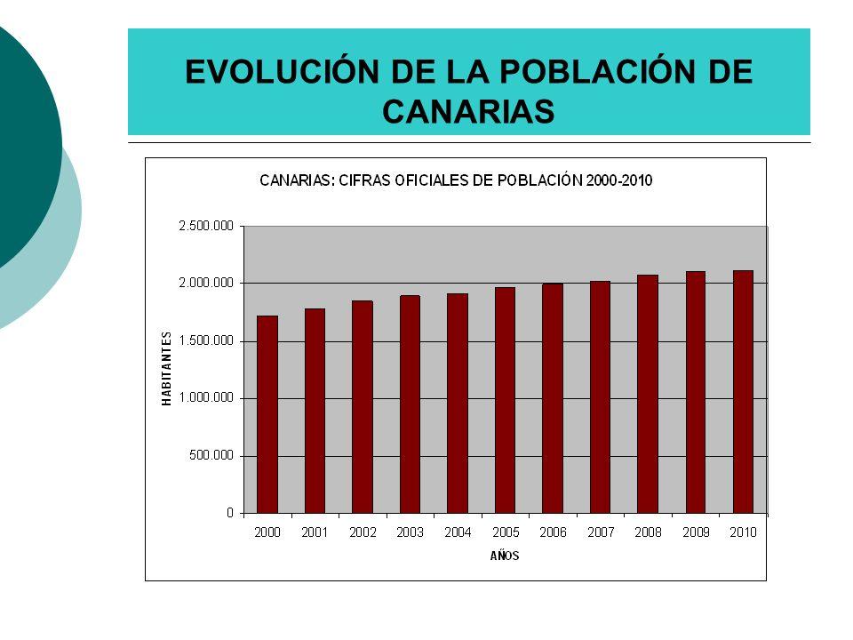 EVOLUCIÓN DE LA POBLACIÓN DE CANARIAS