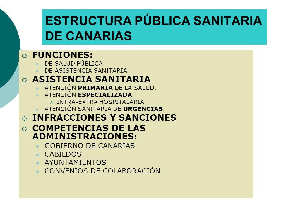 ESTRUCTURA PÚBLICA SANITARIA DE CANARIAS